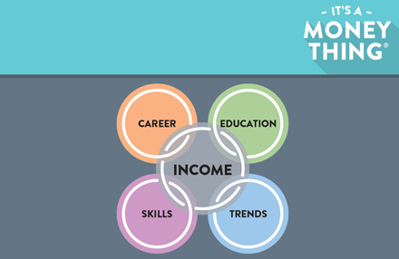 Circles with career, education, skills and trends joined by income in the center