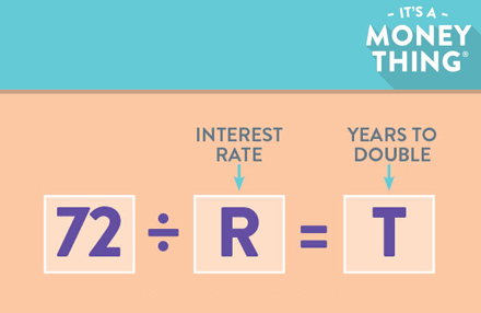 Picture of the Rule of 72 formula